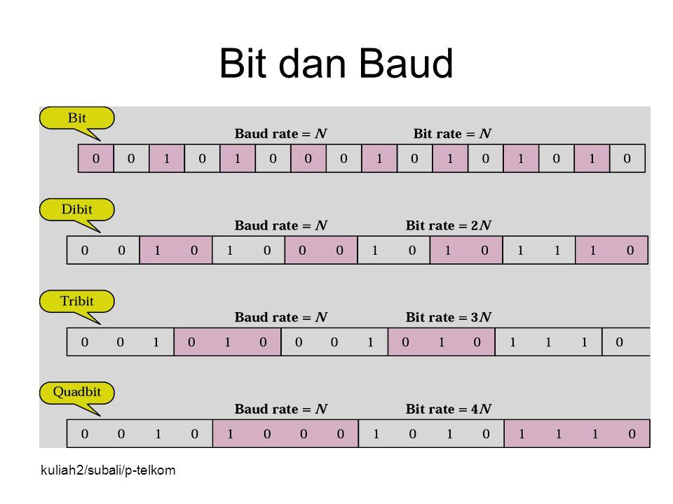 kuliah2/subali/p-telkom Bit dan Baud