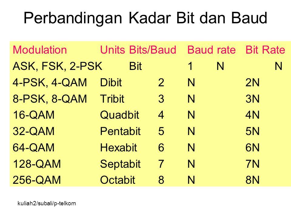 kuliah2/subali/p-telkom Perbandingan Kadar Bit dan Baud ModulationUnitsBits/BaudBaud rateBit Rate ASK, FSK, 2-PSKBit1NN 4-PSK, 4-QAMDibit2N2N 8-PSK, 8-QAMTribit3N3N 16-QAMQuadbit4N4N 32-QAMPentabit5N5N 64-QAMHexabit6N6N 128-QAMSeptabit7N7N 256-QAMOctabit8N8N