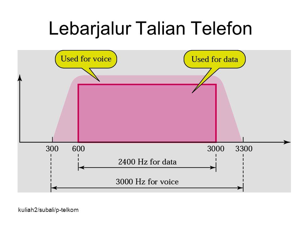 kuliah2/subali/p-telkom Lebarjalur Talian Telefon
