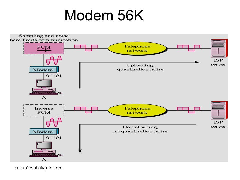 kuliah2/subali/p-telkom Modem 56K