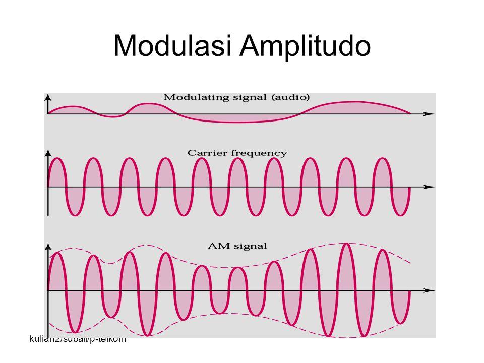 kuliah2/subali/p-telkom Modulasi Amplitudo