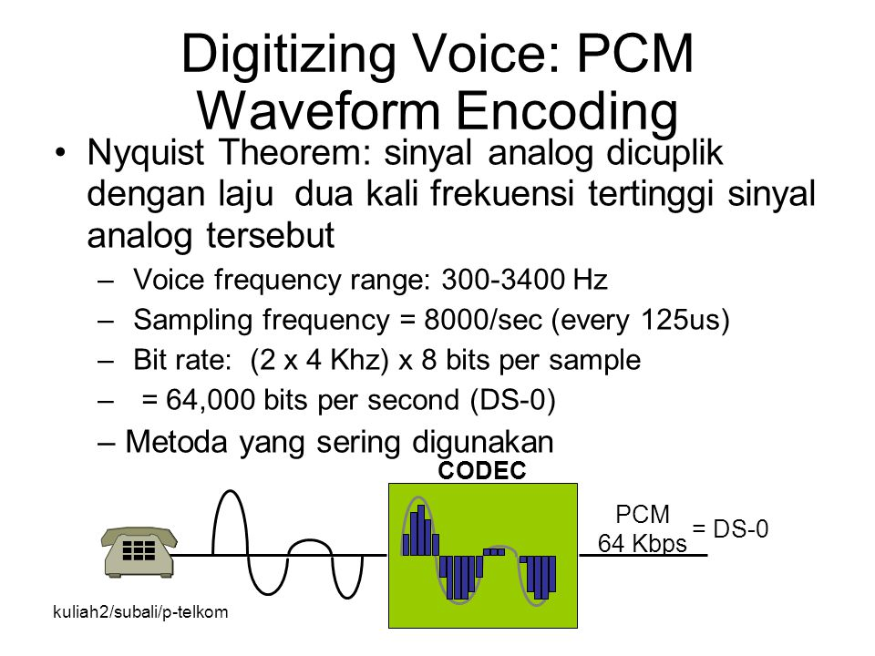 kuliah2/subali/p-telkom Digitizing Voice: PCM Waveform Encoding Nyquist Theorem: sinyal analog dicuplik dengan laju dua kali frekuensi tertinggi sinya