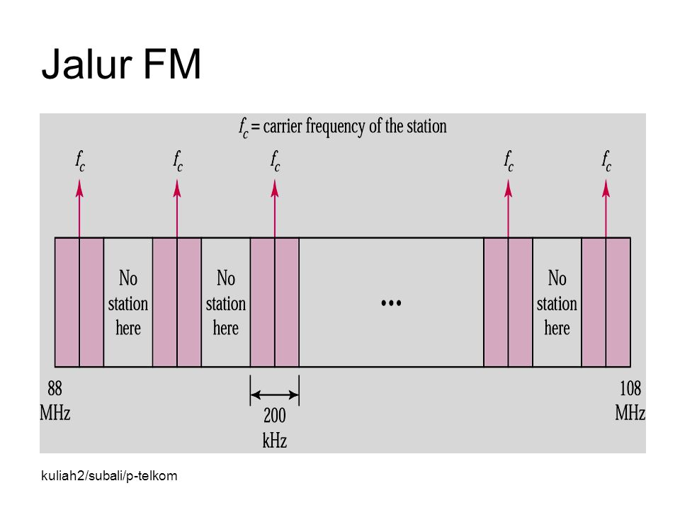 kuliah2/subali/p-telkom Jalur FM