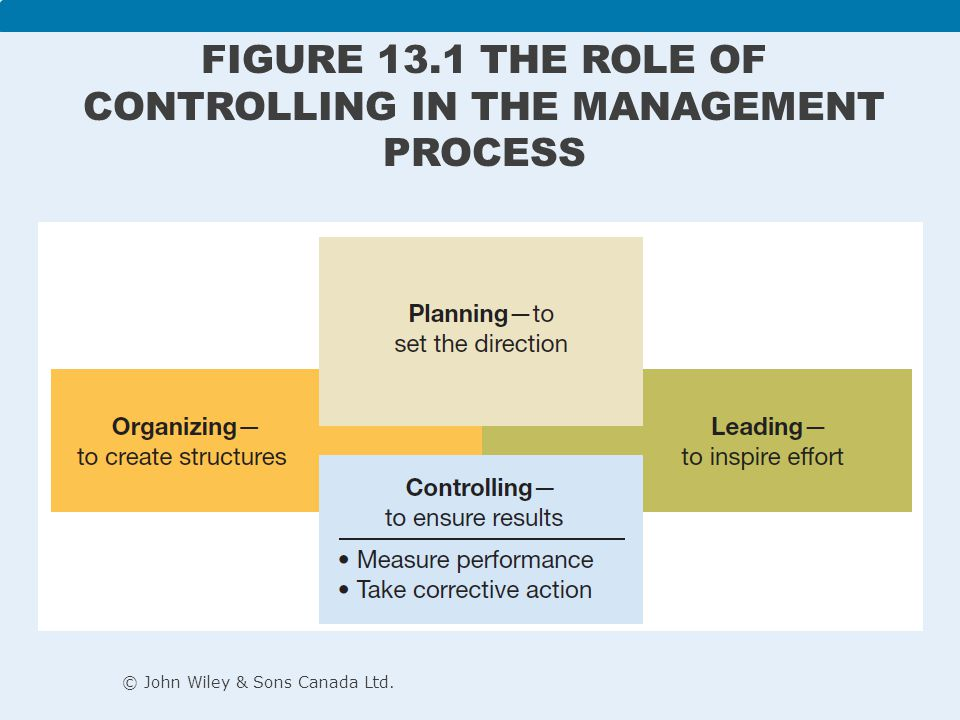 Feedforward controls: – Employed before a work activity begins – Ensures that: Objectives are clear Proper directions are established Right resources are available – Focuses on quality of resources © John Wiley & Sons Canada Ltd.