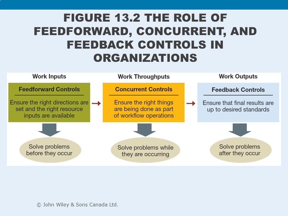 Internal control: allows motivated individuals and groups to exercise self-discipline in fulfilling job expectations External control: occurs through personal supervision and the use of formal administrative systems Bureaucratic control: influences behaviour through authority, policies, procedures, job descriptions, budgets, and day-to-day supervision Clan control: influences behaviour through norms and expectations set by the organizational culture Market control: influences behaviour through market competition © John Wiley & Sons Canada Ltd.
