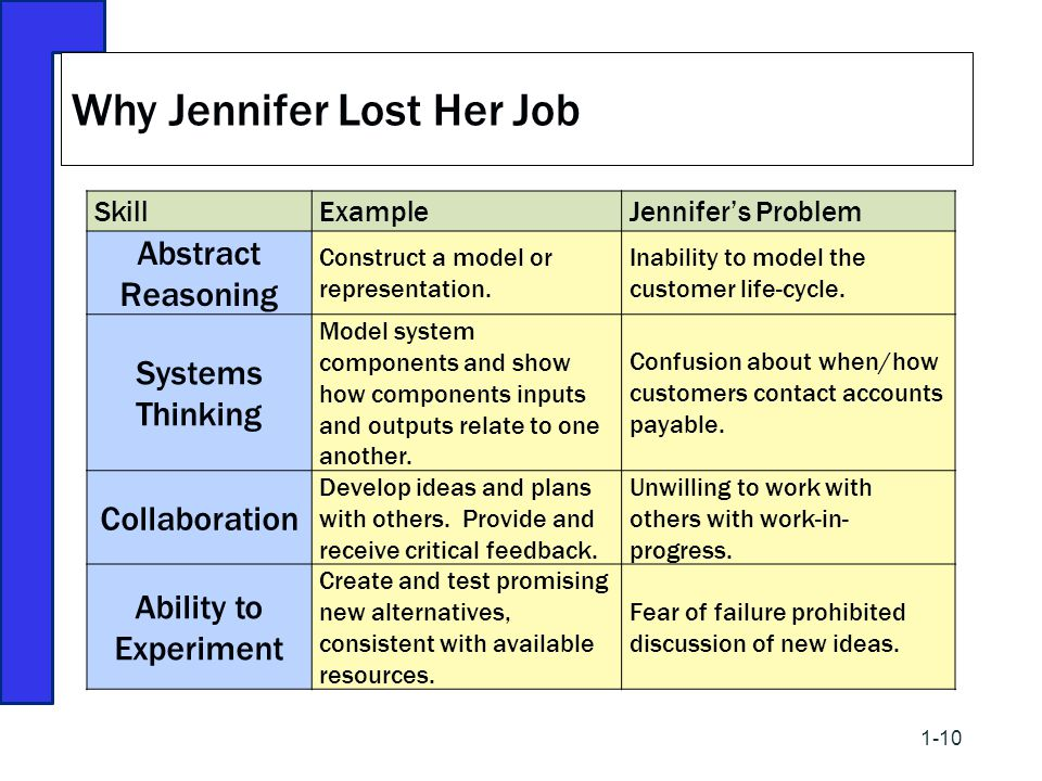 Why Jennifer Lost Her Job SkillExampleJennifer's Problem Abstract Reasoning Construct a model or representation. Inability to model the customer life-