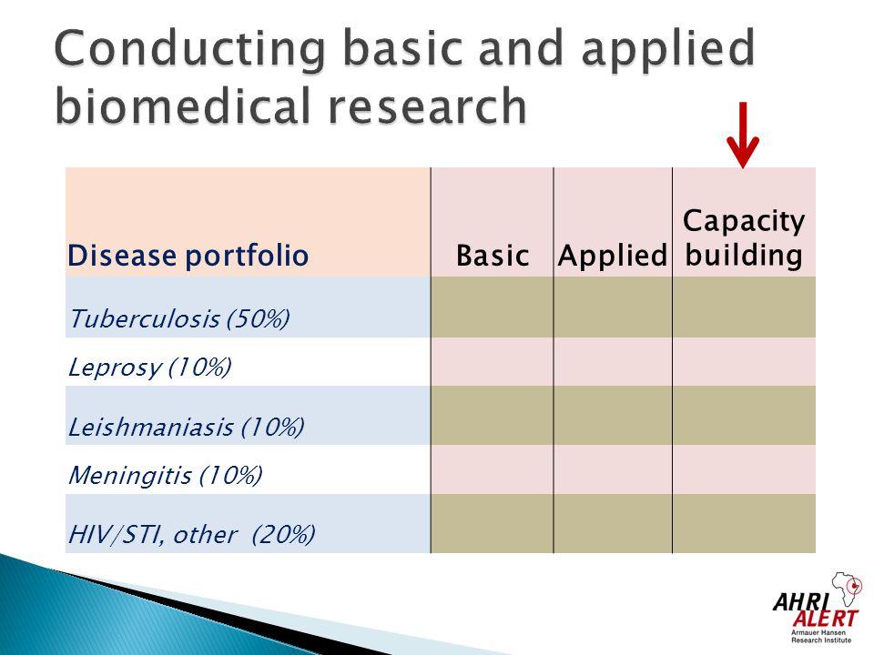 Disease portfolioBasicApplied Capacity building Tuberculosis (50%) Leprosy (10%) Leishmaniasis (10%) Meningitis (10%) HIV/STI, other (20%)