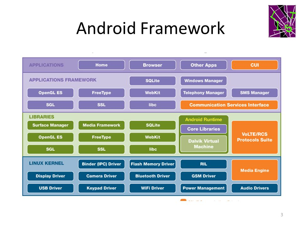 Android Framework 3