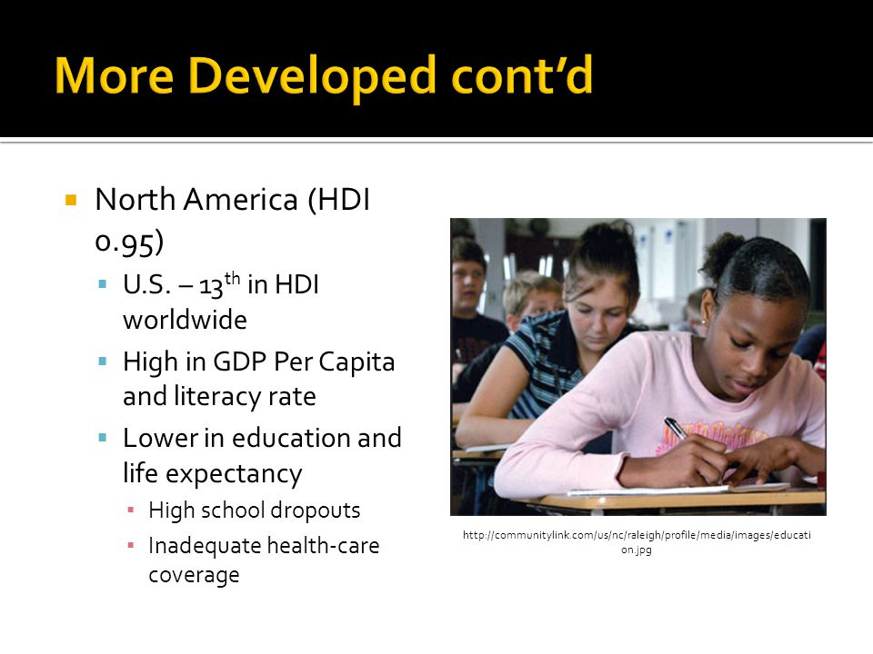  North America (HDI 0.95)  U.S. – 13 th in HDI worldwide  High in GDP Per Capita and literacy rate  Lower in education and life expectancy ▪ High