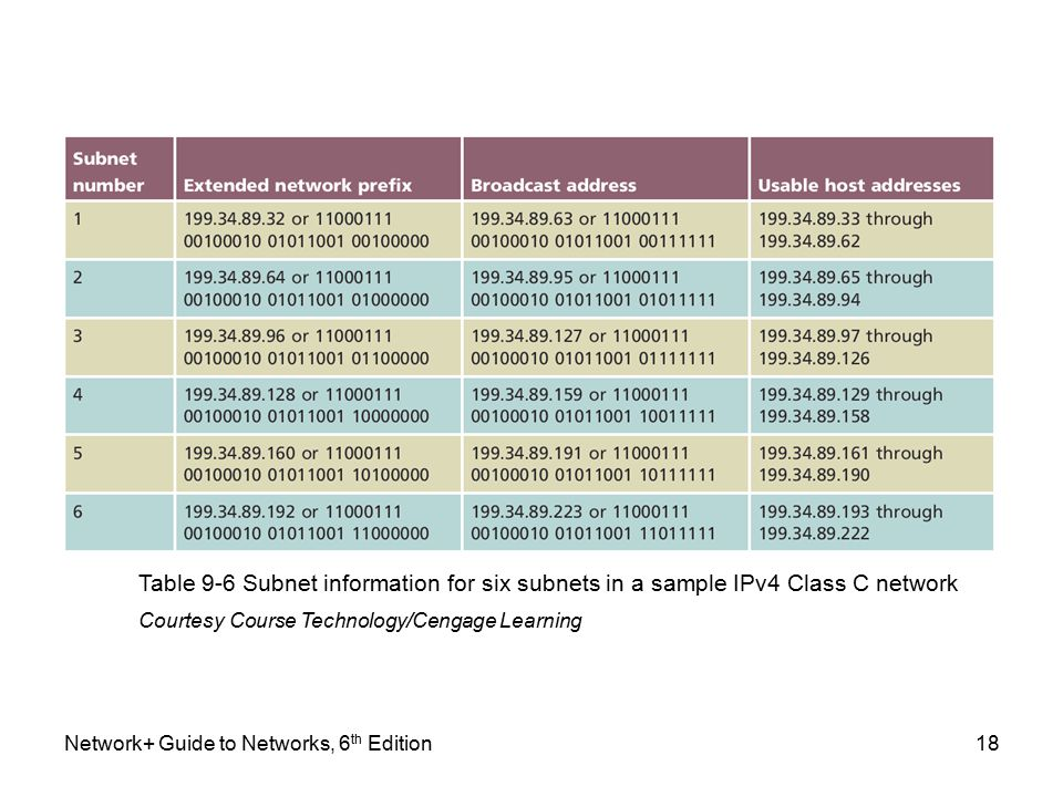 Network+ Guide to Networks, 6 th Edition18 Table 9-6 Subnet information for six subnets in a sample IPv4 Class C network Courtesy Course Technology/Cengage Learning