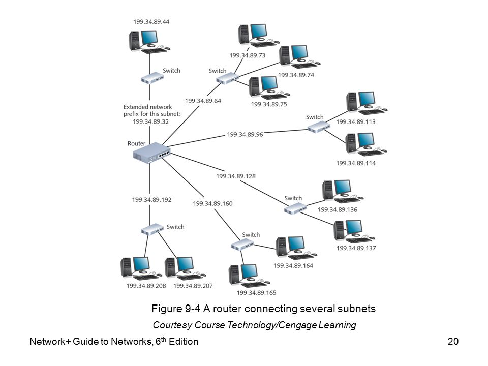 Network+ Guide to Networks, 6 th Edition20 Figure 9-4 A router connecting several subnets Courtesy Course Technology/Cengage Learning