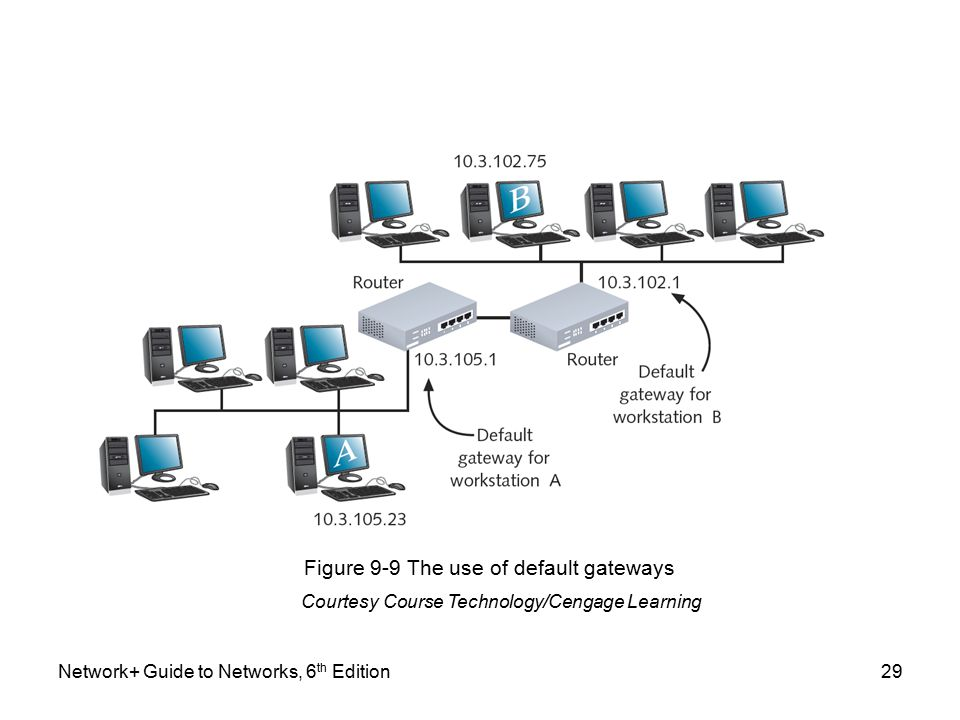 Network+ Guide to Networks, 6 th Edition29 Figure 9-9 The use of default gateways Courtesy Course Technology/Cengage Learning