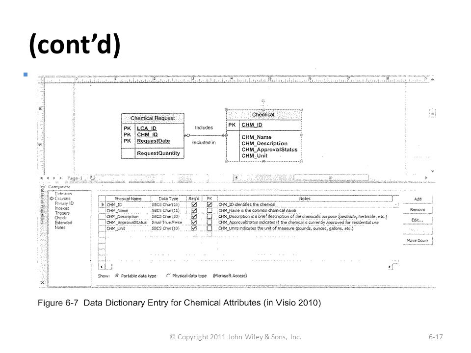 (cont'd) Example of Data Dictionary Entry for Attributes © Copyright 2011 John Wiley & Sons, Inc.6-17