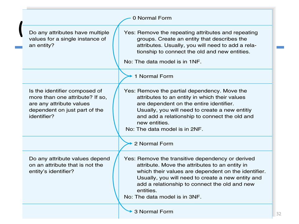 (cont'd) Normalization Steps © Copyright 2011 John Wiley & Sons, Inc.6-32