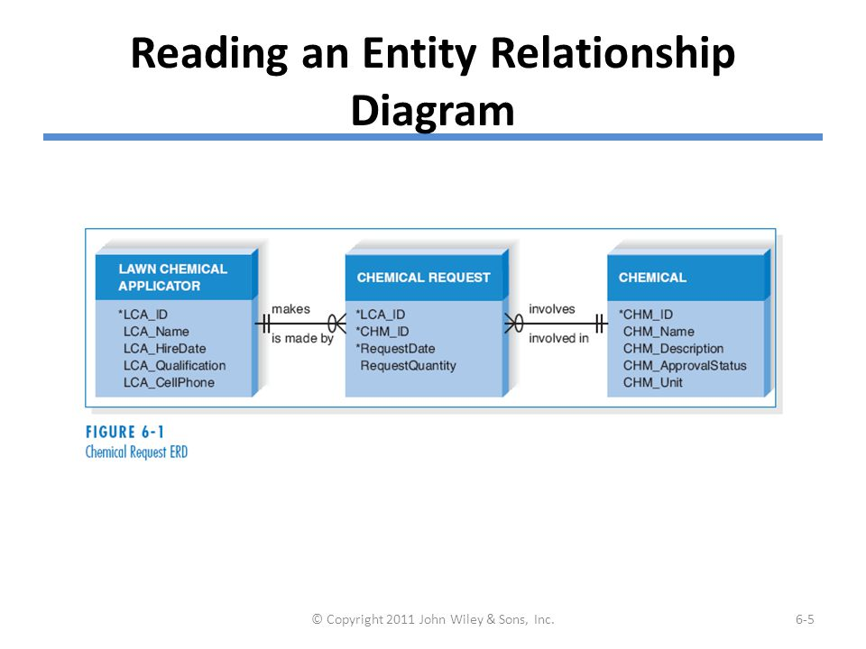 Reading an Entity Relationship Diagram © Copyright 2011 John Wiley & Sons, Inc.6-5