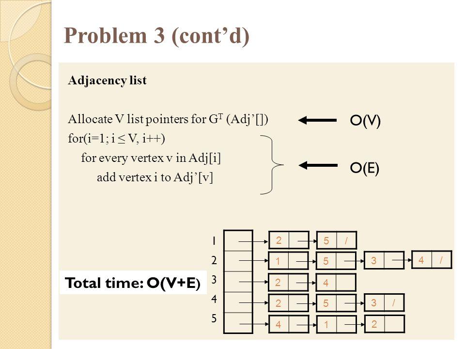 Problem 3 (cont'd) Adjacency list Allocate V list pointers for G T (Adj'[]) for(i=1; i ≤ V, i++) for every vertex v in Adj[i] add vertex i to Adj'[v]