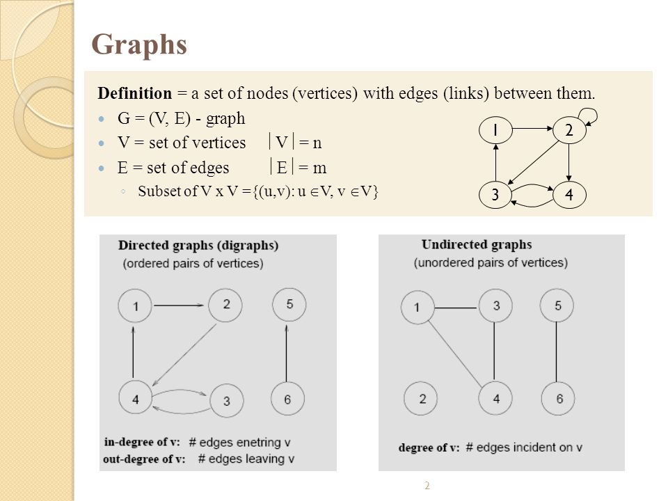 2 Graphs Definition = a set of nodes (vertices) with edges (links) between them. G = (V, E) - graph V = set of vertices  V  = n E = set of edges  E