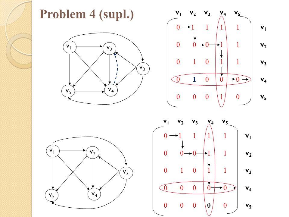 Problem 4 (supl.) v1v1 v2v2 v5v5 v4v4 v3v3 0 1 1 1 1 0 0 0 1 1 0 1 0 1 1 0 1 0 0 0 0 0 0 1 0 v 1 v 2 v 3 v 4 v 5 v1v2v3v4v5v1v2v3v4v5 v1v1 v2v2 v5v5 v