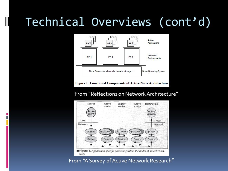 "Technical Overviews (cont'd) From ""A Survey of Active Network Research"" From ""Reflections on Network Architecture"""