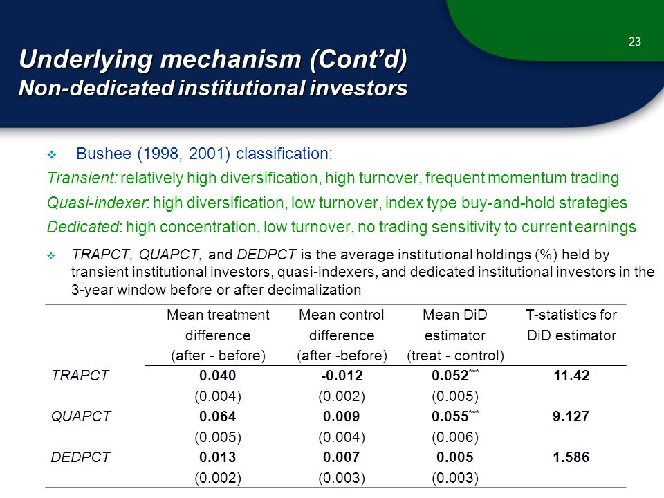 Underlying mechanism (Cont'd) Non-dedicated institutional investors 23  Bushee (1998, 2001) classification: Transient: relatively high diversification, high turnover, frequent momentum trading Quasi-indexer: high diversification, low turnover, index type buy-and-hold strategies Dedicated: high concentration, low turnover, no trading sensitivity to current earnings  TRAPCT, QUAPCT, and DEDPCT is the average institutional holdings (%) held by transient institutional investors, quasi-indexers, and dedicated institutional investors in the 3-year window before or after decimalization Mean treatment difference (after - before) Mean control difference (after -before) Mean DiD estimator (treat - control) T-statistics for DiD estimator TRAPCT *** (0.004)(0.002)(0.005) QUAPCT *** (0.005)(0.004)(0.006) DEDPCT (0.002)(0.003)