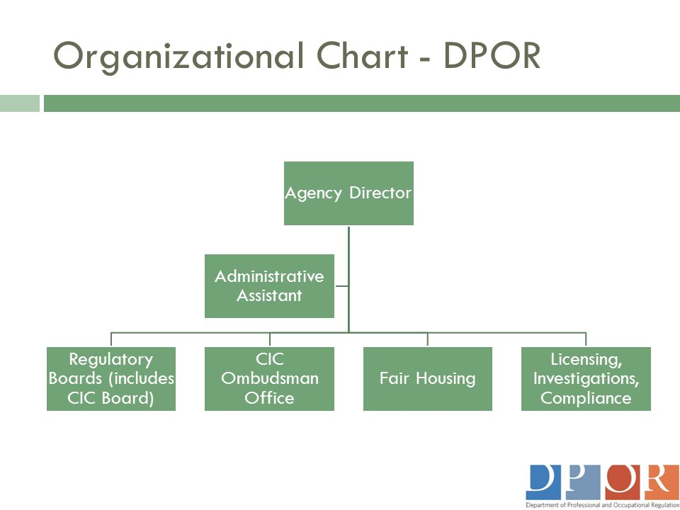 Organizational Chart - DPOR Agency Director Regulatory Boards (includes CIC Board) CIC Ombudsman Office Fair Housing Licensing, Investigations, Compli