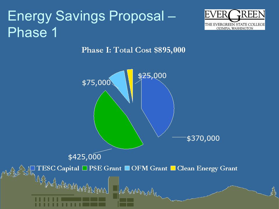 Energy Savings Proposal – Phase 1 $370,000 $425,000 $75,000 $25,000