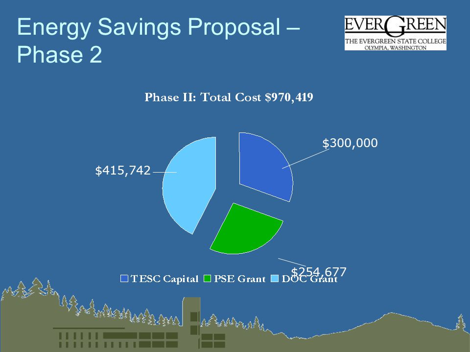 Energy Savings Proposal – Phase 2 $415,742 $254,677 $300,000