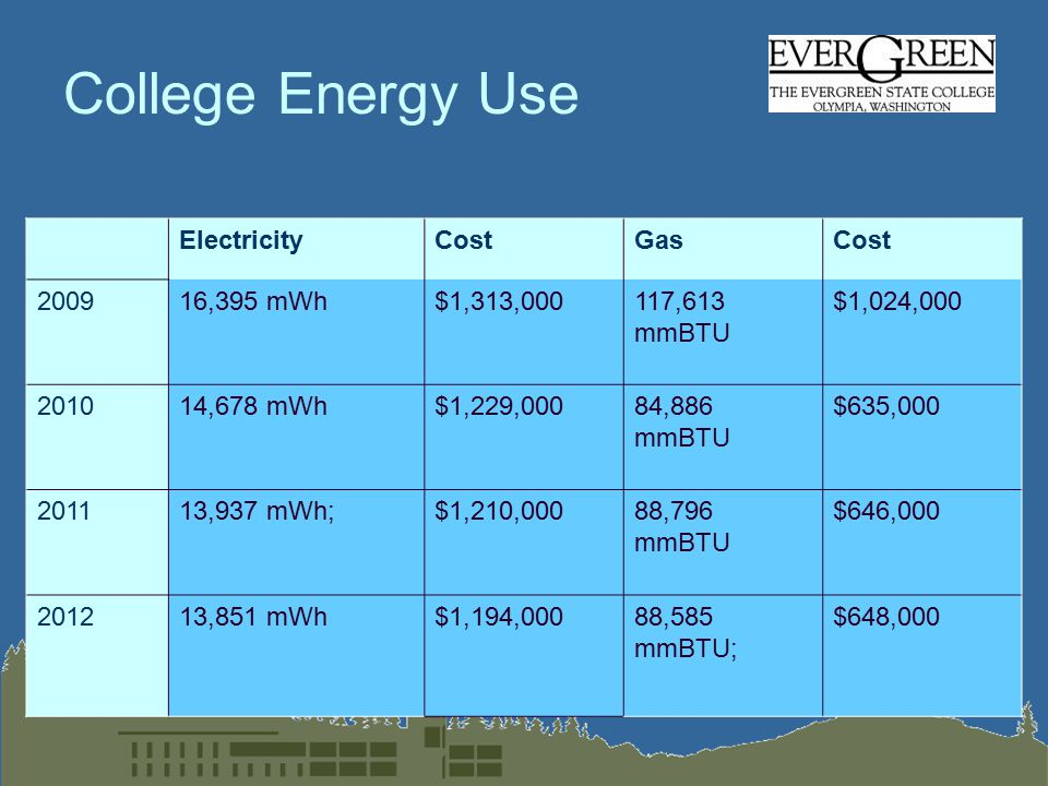 College Energy Use ElectricityCostGasCost 200916,395 mWh$1,313,000117,613 mmBTU $1,024,000 201014,678 mWh$1,229,00084,886 mmBTU $635,000 201113,937 mWh;$1,210,00088,796 mmBTU $646,000 201213,851 mWh$1,194,00088,585 mmBTU; $648,000
