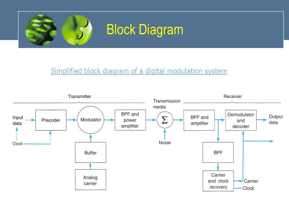 Block Diagram Simplified block diagram of a digital modulation system
