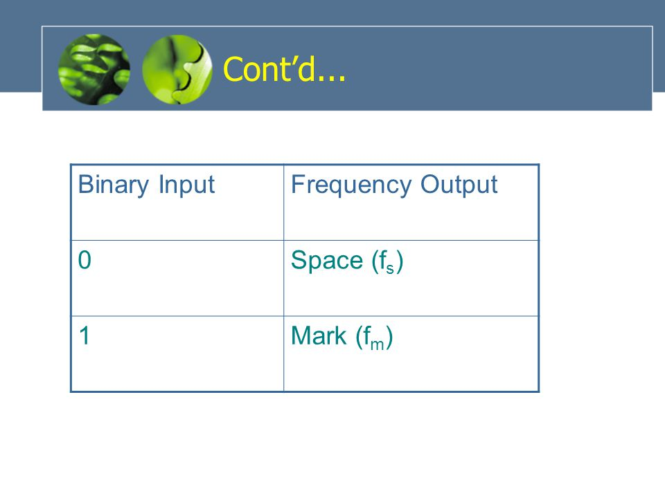 Cont'd... Binary InputFrequency Output 0Space (f s ) 1Mark (f m )
