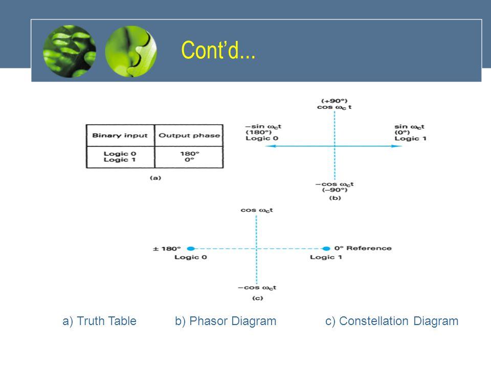 Cont'd... a) Truth Table b) Phasor Diagram c) Constellation Diagram