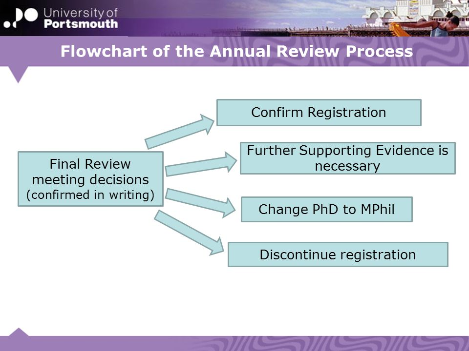 Flowchart of the Annual Review Process Final Review meeting decisions (confirmed in writing) Confirm Registration Further Supporting Evidence is necessary Change PhD to MPhil Discontinue registration