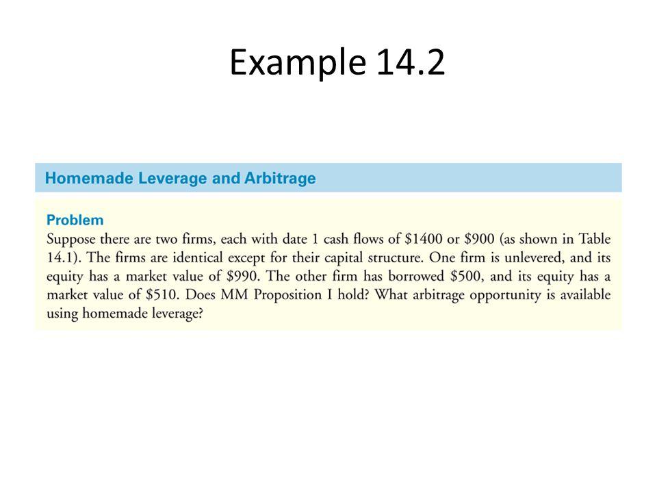 Example 14.2