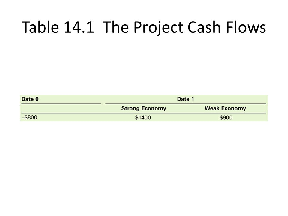 Example 14.6 (cont d)