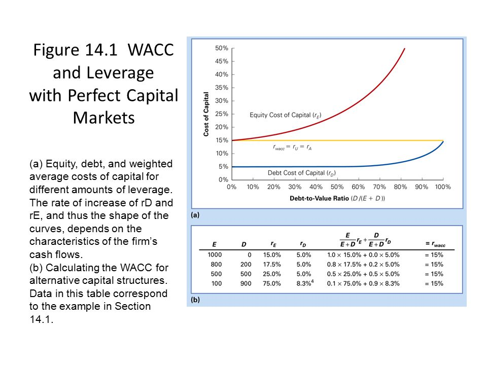 Figure 14.1 WACC and Leverage with Perfect Capital Markets (a) Equity, debt, and weighted average costs of capital for different amounts of leverage.
