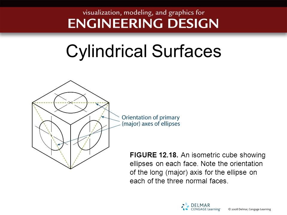 Cylindrical Surfaces FIGURE 12.18. An isometric cube showing ellipses on each face. Note the orientation of the long (major) axis for the ellipse on e