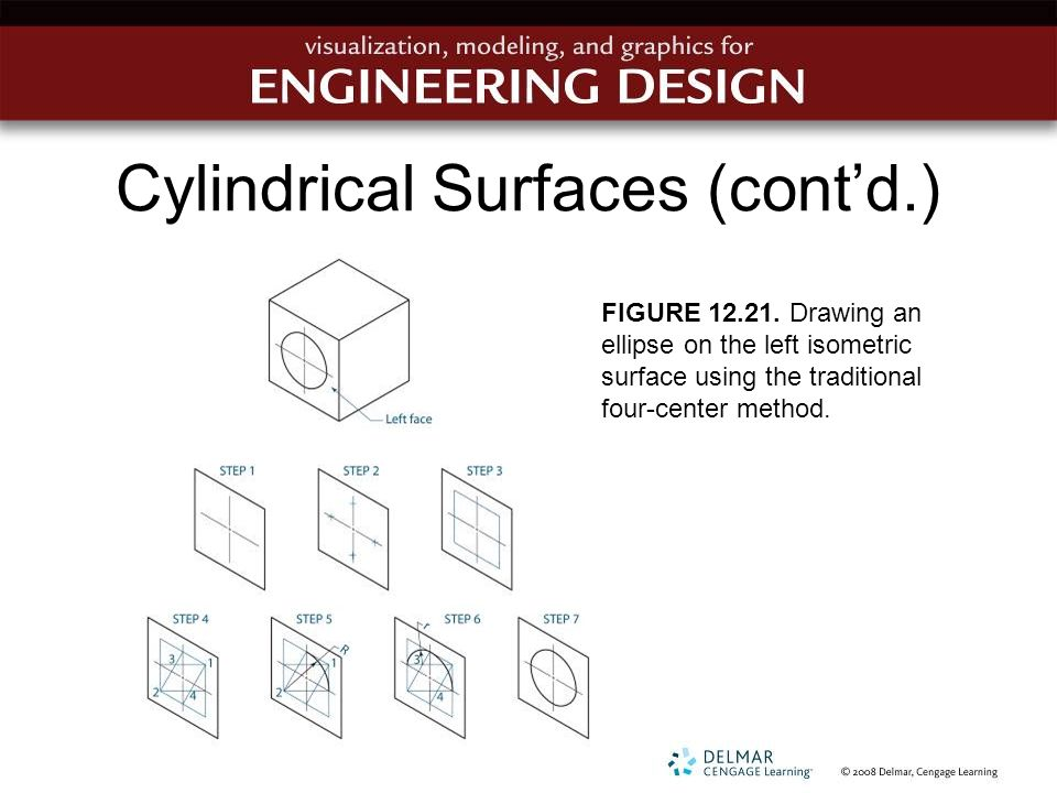 Cylindrical Surfaces (cont'd.) FIGURE 12.21. Drawing an ellipse on the left isometric surface using the traditional four-center method.