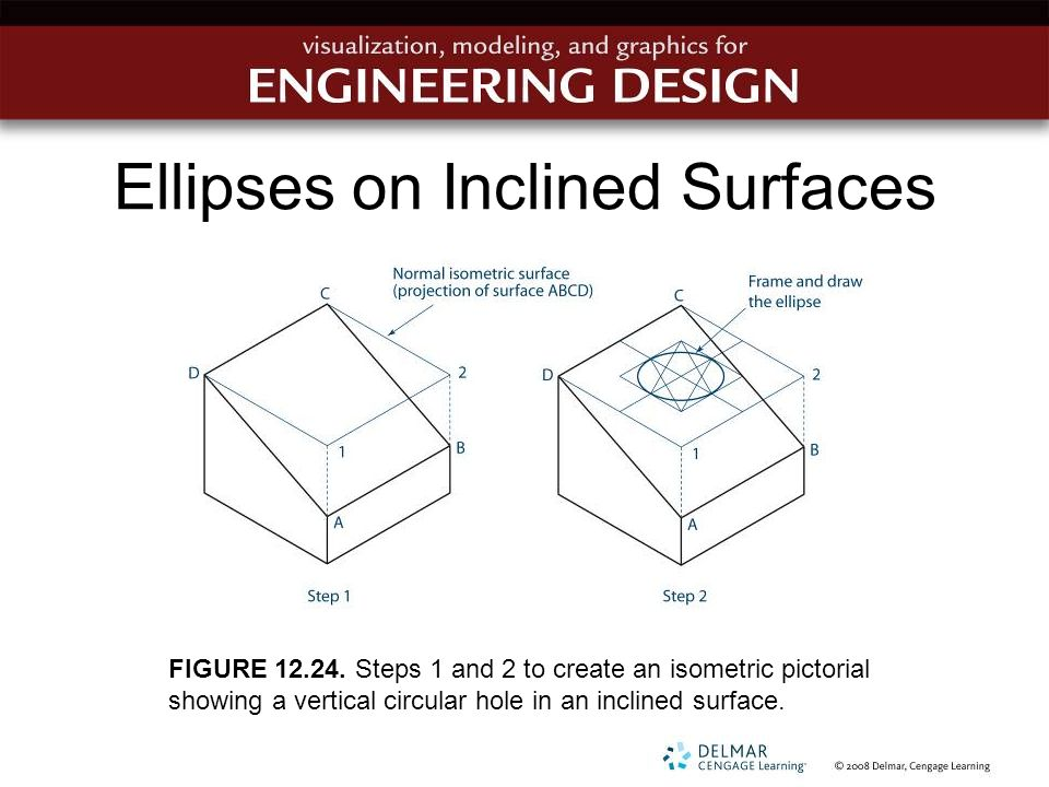 Ellipses on Inclined Surfaces FIGURE 12.24. Steps 1 and 2 to create an isometric pictorial showing a vertical circular hole in an inclined surface.