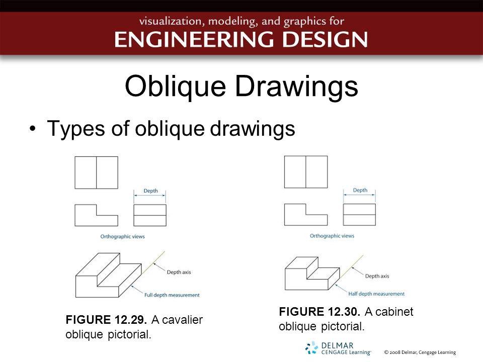 Oblique Drawings Types of oblique drawings FIGURE 12.29. A cavalier oblique pictorial. FIGURE 12.30. A cabinet oblique pictorial.