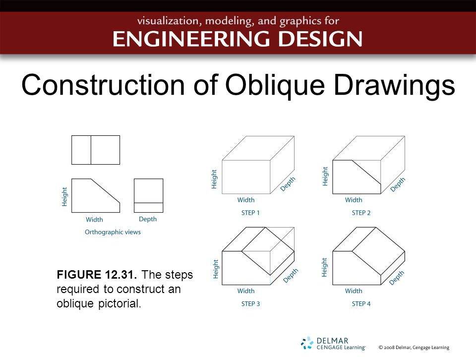 Construction of Oblique Drawings FIGURE 12.31. The steps required to construct an oblique pictorial.