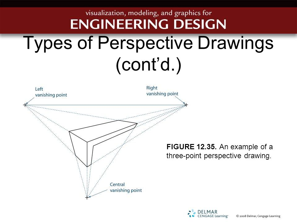 Types of Perspective Drawings (cont'd.) FIGURE 12.35. An example of a three-point perspective drawing.