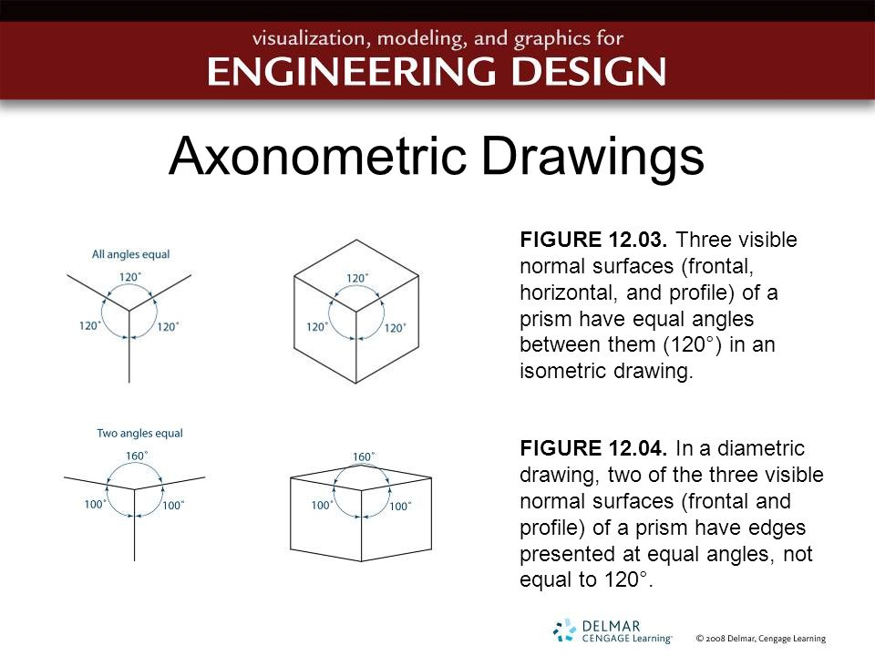 Axonometric Drawings FIGURE 12.03. Three visible normal surfaces (frontal, horizontal, and profile) of a prism have equal angles between them (120°) i