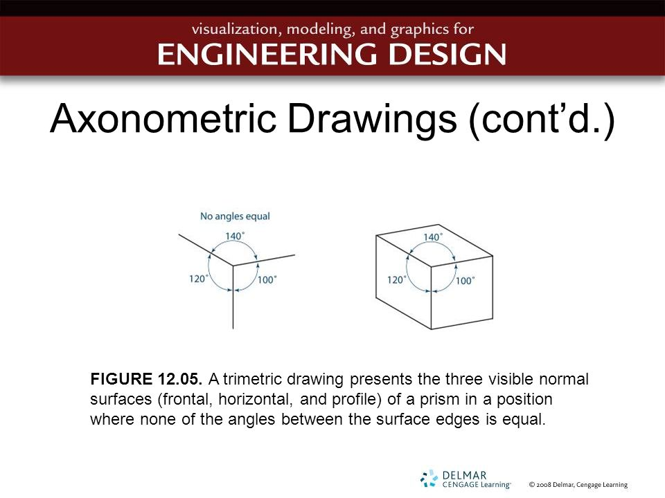 Axonometric Drawings (cont'd.) FIGURE 12.05. A trimetric drawing presents the three visible normal surfaces (frontal, horizontal, and profile) of a pr