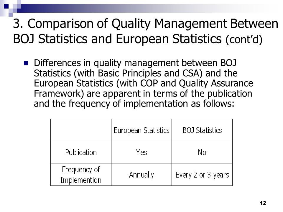 12 Differences in quality management between BOJ Statistics (with Basic Principles and CSA) and the European Statistics (with COP and Quality Assurance Framework) are apparent in terms of the publication and the frequency of implementation as follows: 3.