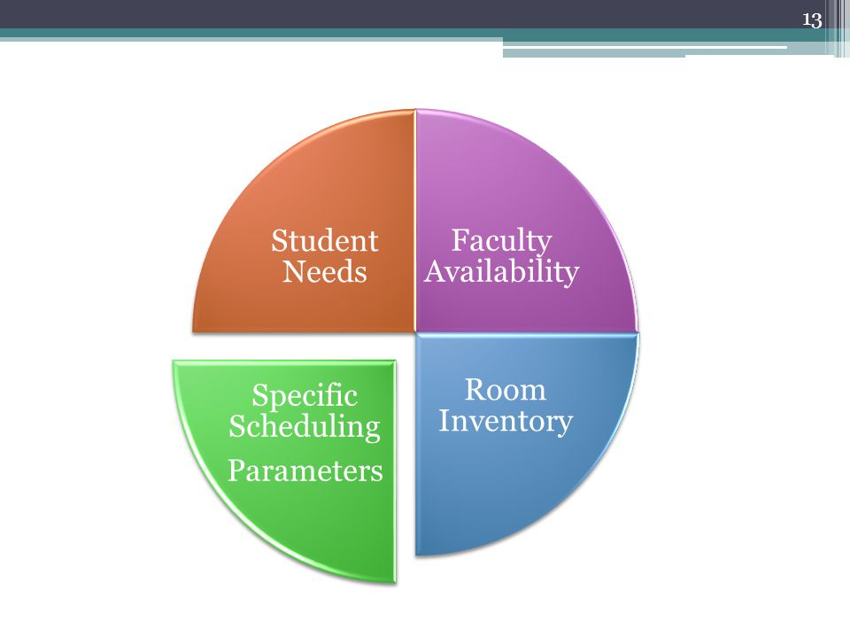 13 Faculty Availability Room Inventory Specific Scheduling Parameters Student Needs