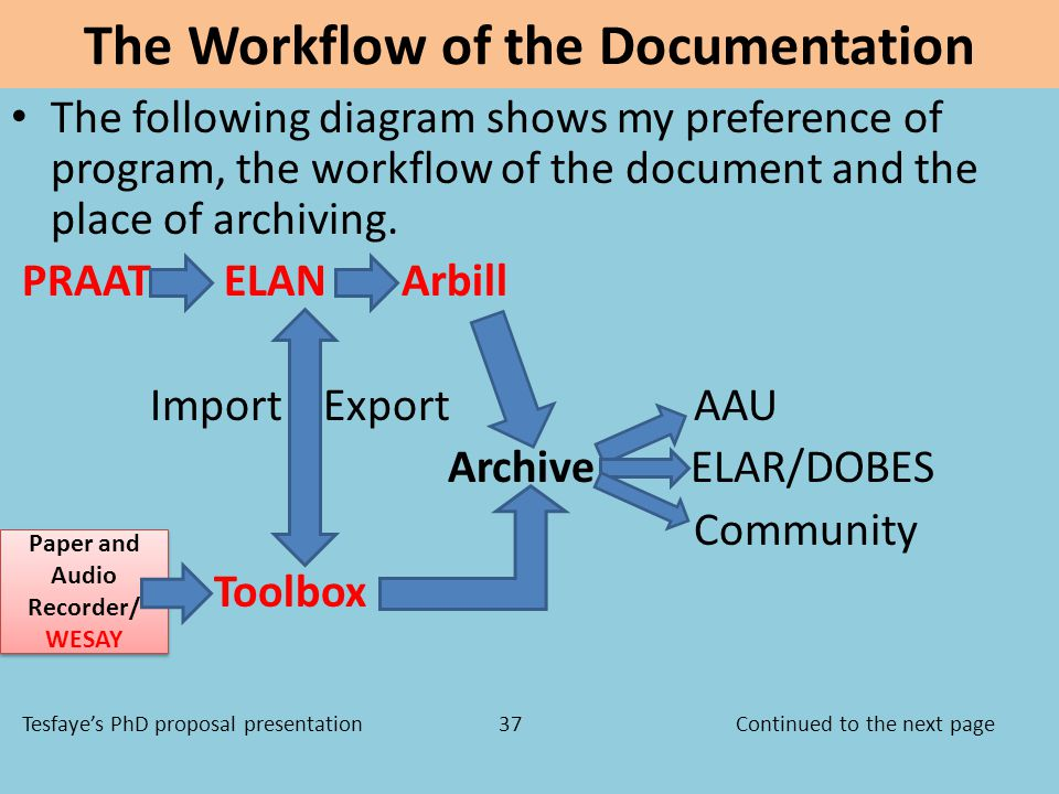 The Workflow of the Documentation The following diagram shows my preference of program, the workflow of the document and the place of archiving.