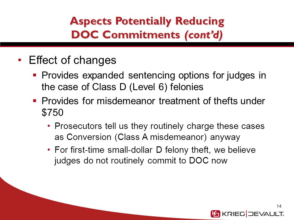 Aspects Potentially Reducing DOC Commitments (cont'd) Effect of changes  Provides expanded sentencing options for judges in the case of Class D (Level 6) felonies  Provides for misdemeanor treatment of thefts under $750 Prosecutors tell us they routinely charge these cases as Conversion (Class A misdemeanor) anyway For first-time small-dollar D felony theft, we believe judges do not routinely commit to DOC now 14