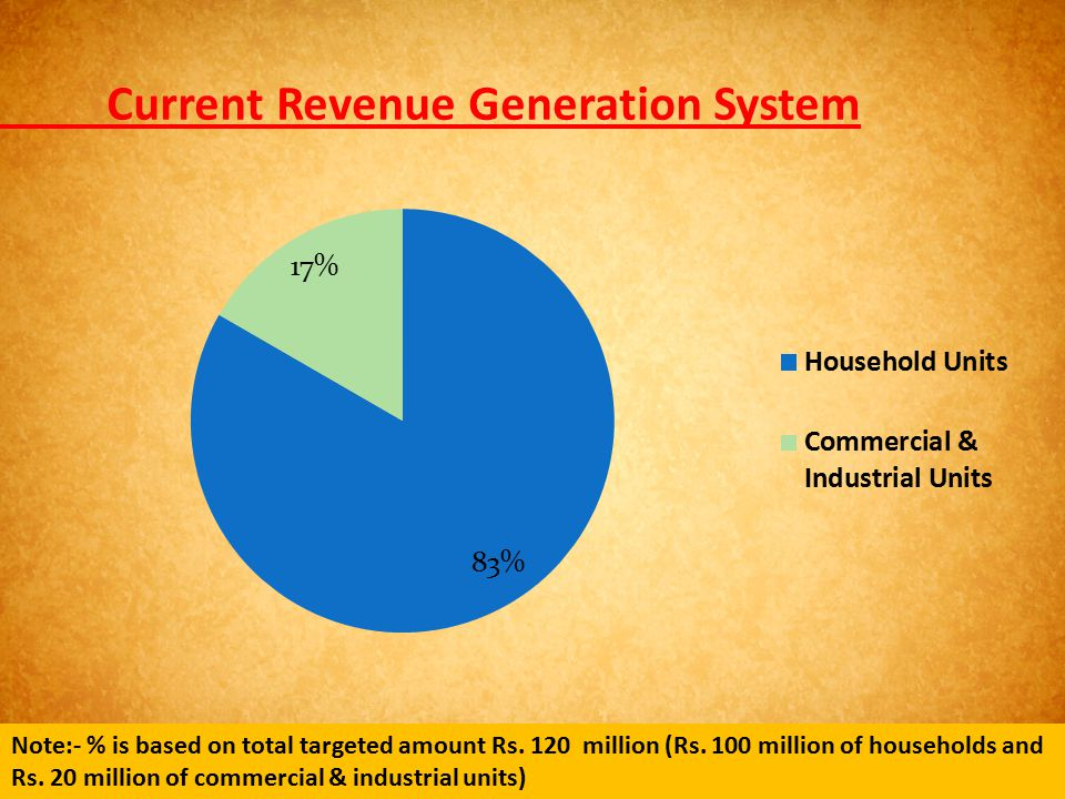 Current Revenue Generation System Note:- % is based on total targeted amount Rs. 120 million (Rs. 100 million of households and Rs. 20 million of comm