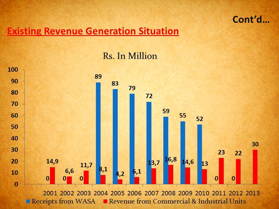 Existing Revenue Generation Situation Cont'd…