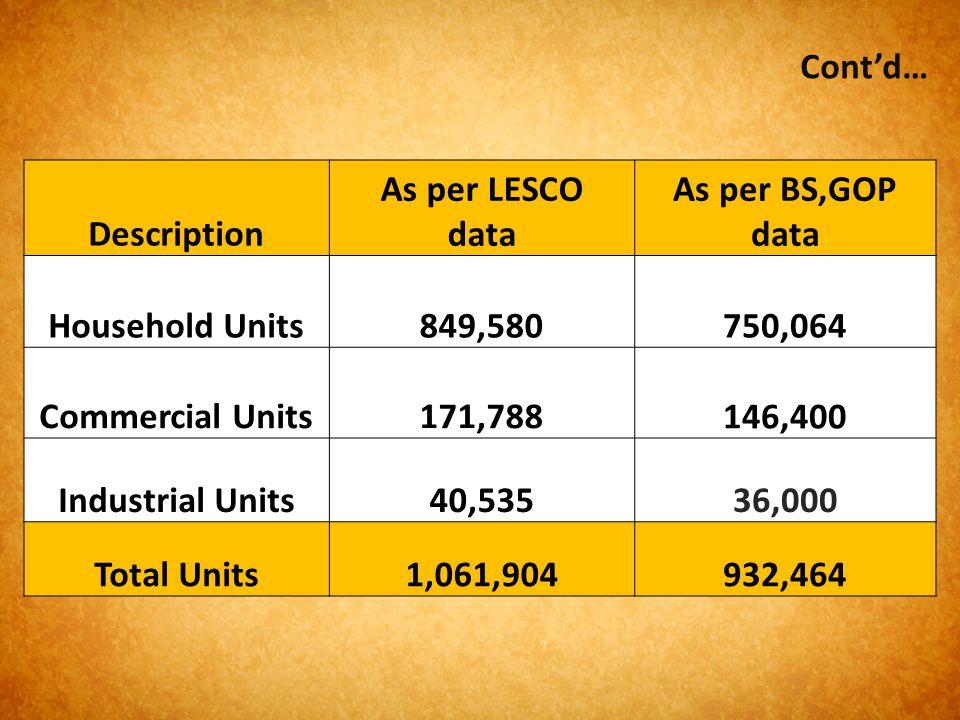 Description As per LESCO data As per BS,GOP data Household Units849,580750,064 Commercial Units171,788 146,400 Industrial Units40,53536,000 Total Unit
